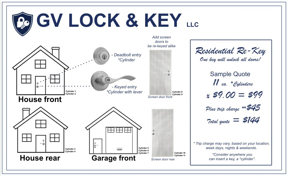 Golden Valley Residential Locksmith Case Study